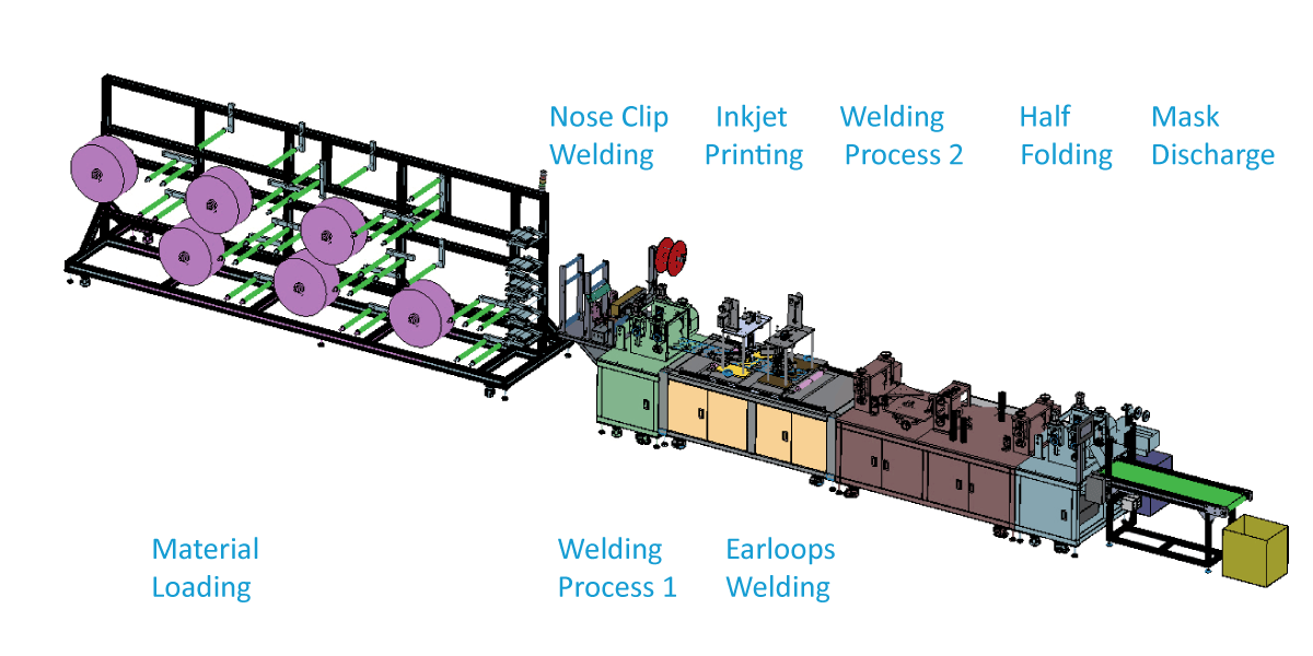 Production Line for foldable respirator